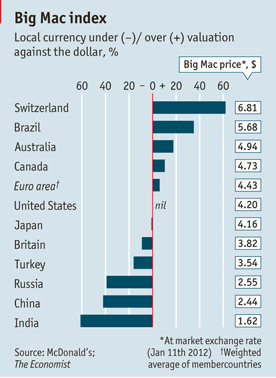 Indice Big Mac - Big Mac Index 2012